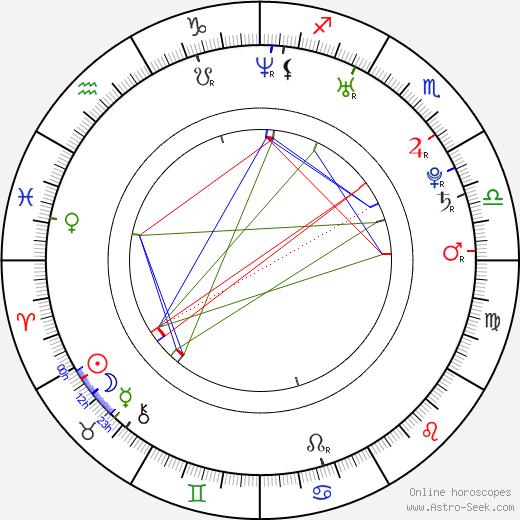 Irina Tchachina birth chart, Irina Tchachina astro natal horoscope, astrology