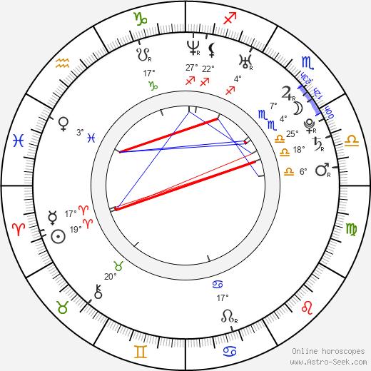Jay Baruchel birth chart, biography, wikipedia 2019, 2020