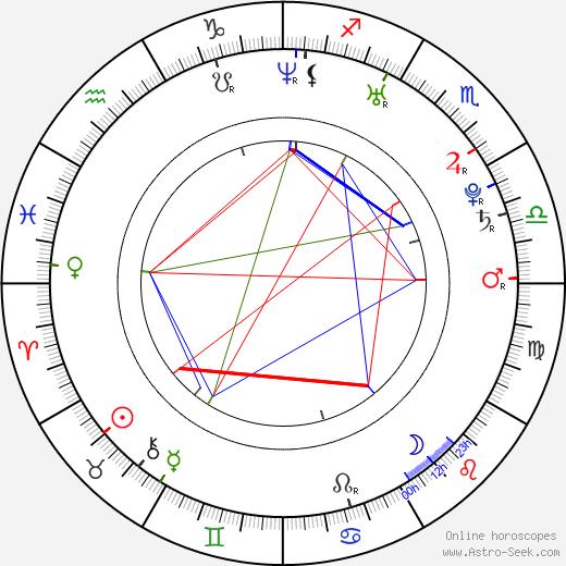 Johann Lurf birth chart, Johann Lurf astro natal horoscope, astrology