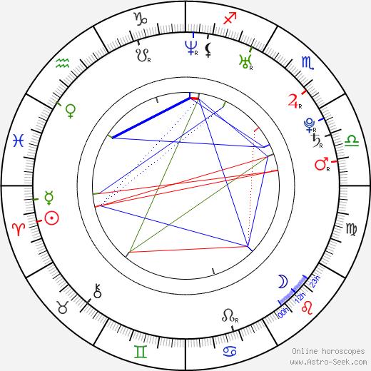 Juan Pablo Veizaga день рождения гороскоп, Juan Pablo Veizaga Натальная карта онлайн