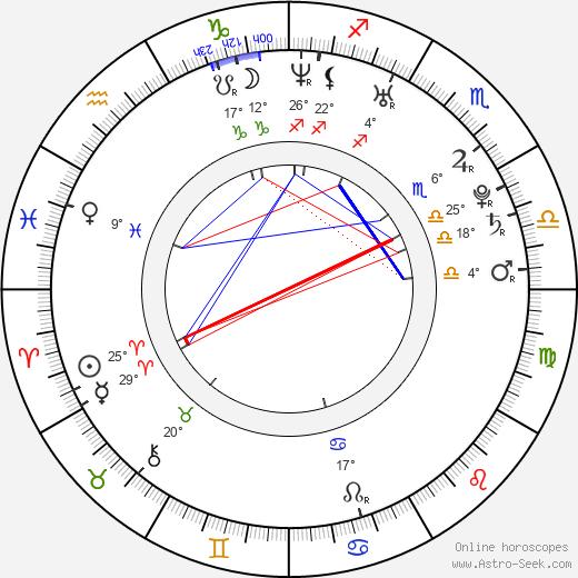 Jule Flierl birth chart, biography, wikipedia 2019, 2020