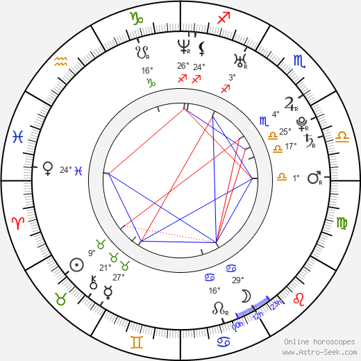 Kate Nauta birth chart, biography, wikipedia 2019, 2020