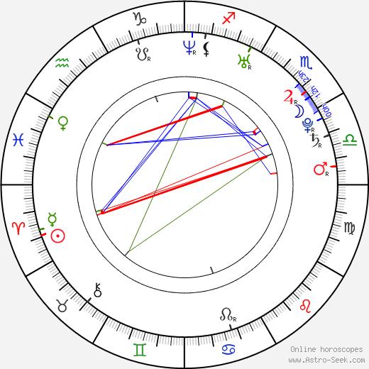 Кэтлин Манро Kathleen Munroe день рождения гороскоп, Kathleen Munroe Натальная карта онлайн