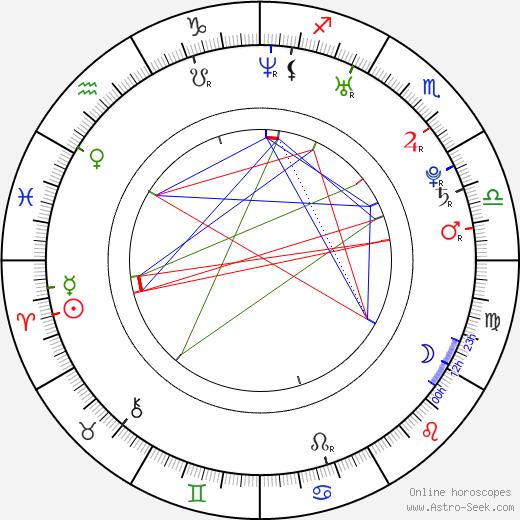 Кетт Тортон Kett Turton день рождения гороскоп, Kett Turton Натальная карта онлайн