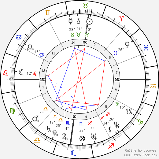 Kirsten Dunst birth chart, biography, wikipedia 2019, 2020