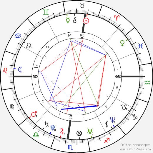 Kirsten Dunst astro natal birth chart, Kirsten Dunst horoscope, astrology