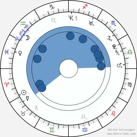 Kristina Sisco wikipedia, horoscope, astrology, instagram