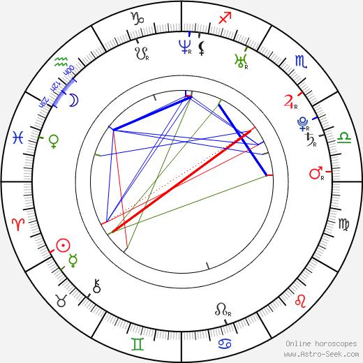 Kristina Sisco tema natale, oroscopo, Kristina Sisco oroscopi gratuiti, astrologia