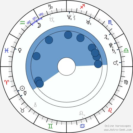 Lee Jun-ki wikipedia, horoscope, astrology, instagram