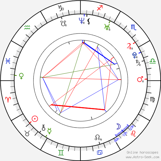 Lloyd Banks astro natal birth chart, Lloyd Banks horoscope, astrology