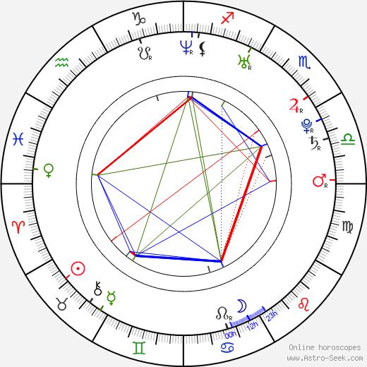 Lukáš Komárek день рождения гороскоп, Lukáš Komárek Натальная карта онлайн