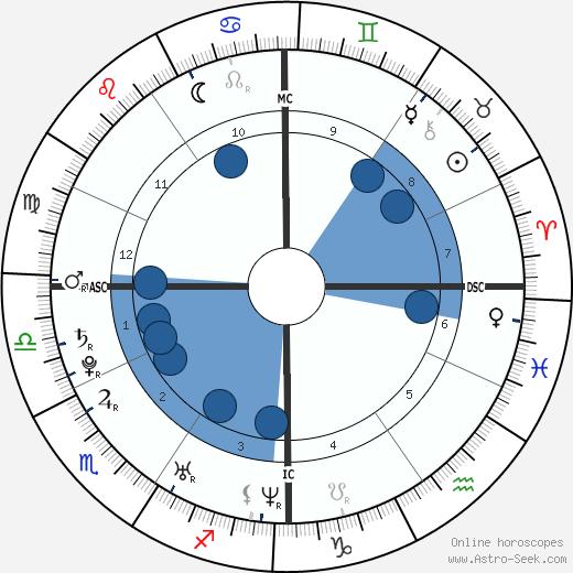 Marija Karan wikipedia, horoscope, astrology, instagram