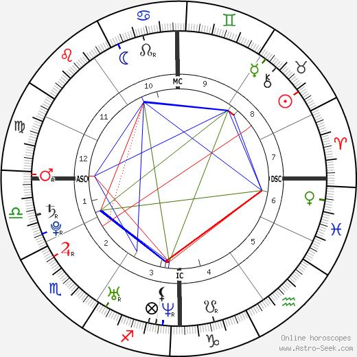 Marija Karan tema natale, oroscopo, Marija Karan oroscopi gratuiti, astrologia