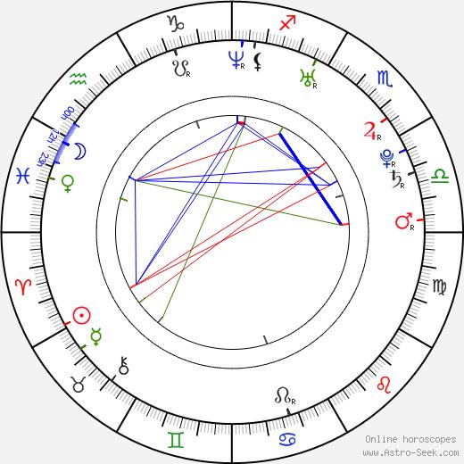 Marta Milans день рождения гороскоп, Marta Milans Натальная карта онлайн