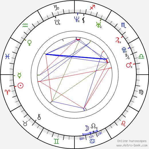 Sam Huntington astro natal birth chart, Sam Huntington horoscope, astrology