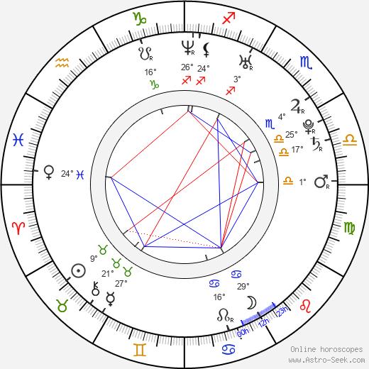 Scott Nails tema natale, biography, Biografia da Wikipedia 2020, 2021