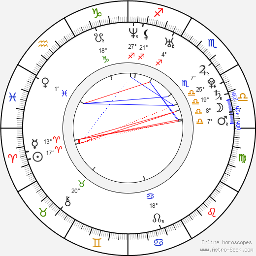 Silvana Arias birth chart, biography, wikipedia 2020, 2021