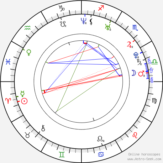 Silvana Arias birth chart, Silvana Arias astro natal horoscope, astrology