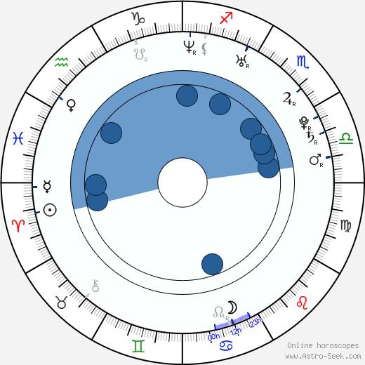 Taran Killam wikipedia, horoscope, astrology, instagram