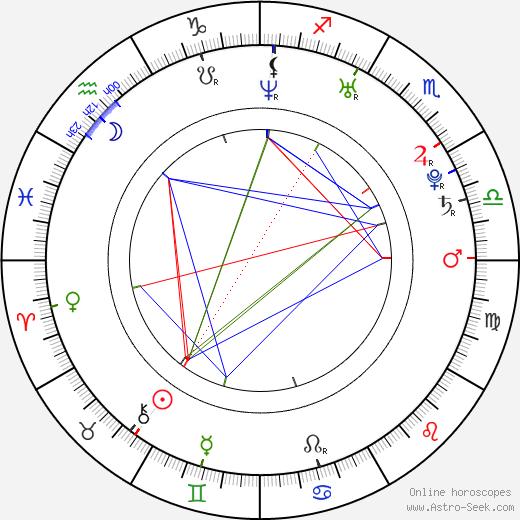Александра Брекенридж Alexandra Breckenridge день рождения гороскоп, Alexandra Breckenridge Натальная карта онлайн