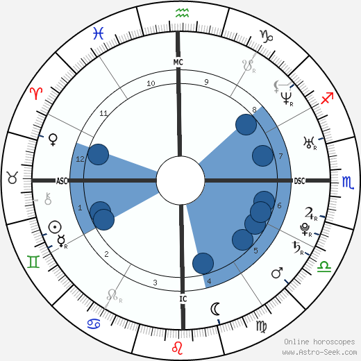 Ana Beatriz Barros wikipedia, horoscope, astrology, instagram
