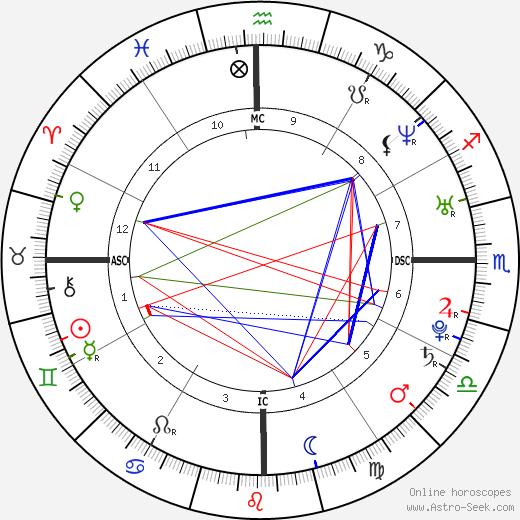 Ana Beatriz Barros tema natale, oroscopo, Ana Beatriz Barros oroscopi gratuiti, astrologia