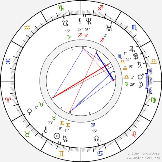 Ananda Everingham birth chart, biography, wikipedia 2019, 2020