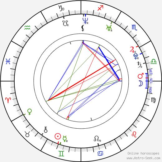Ananda Everingham birth chart, Ananda Everingham astro natal horoscope, astrology