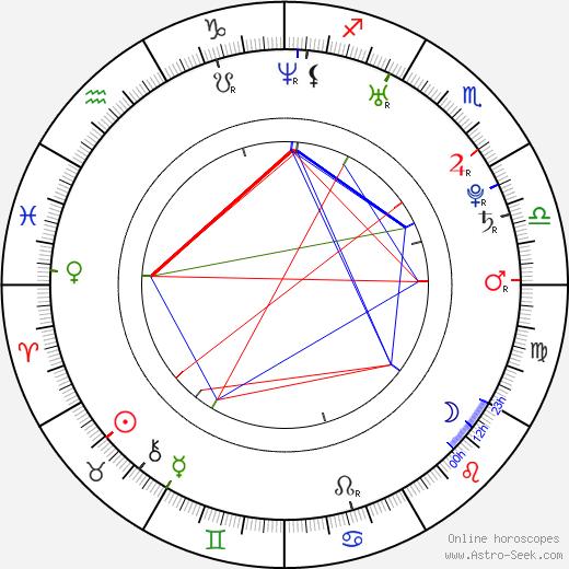 Anya Lahiri astro natal birth chart, Anya Lahiri horoscope, astrology
