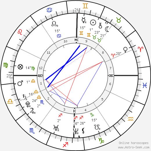 Candide Thovex birth chart, biography, wikipedia 2018, 2019