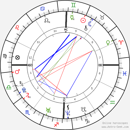 Candide Thovex astro natal birth chart, Candide Thovex horoscope, astrology