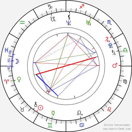 Emmy Robbin birth chart, Emmy Robbin astro natal horoscope, astrology