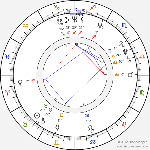 Gilles Guillain birth chart, biography, wikipedia 2019, 2020