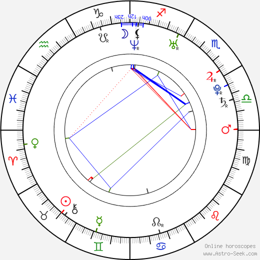 Gilles Guillain astro natal birth chart, Gilles Guillain horoscope, astrology