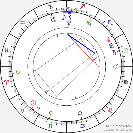 Iva Frühlingová birth chart, Iva Frühlingová astro natal horoscope, astrology