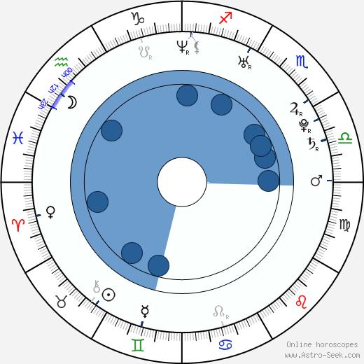 Ji-hun Ju wikipedia, horoscope, astrology, instagram