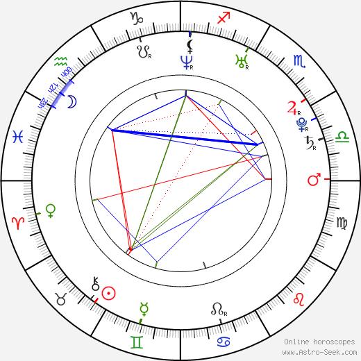 Ji-hun Ju birth chart, Ji-hun Ju astro natal horoscope, astrology
