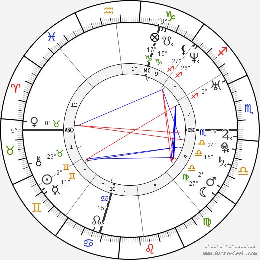 Jonathan Tucker birth chart, biography, wikipedia 2019, 2020