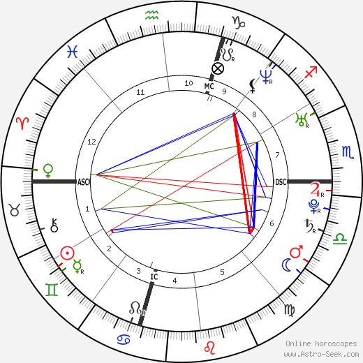 Jonathan Tucker astro natal birth chart, Jonathan Tucker horoscope, astrology