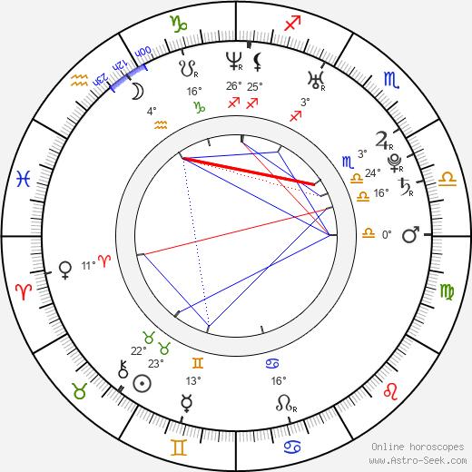 Kyle Kenneth Batter birth chart, biography, wikipedia 2020, 2021