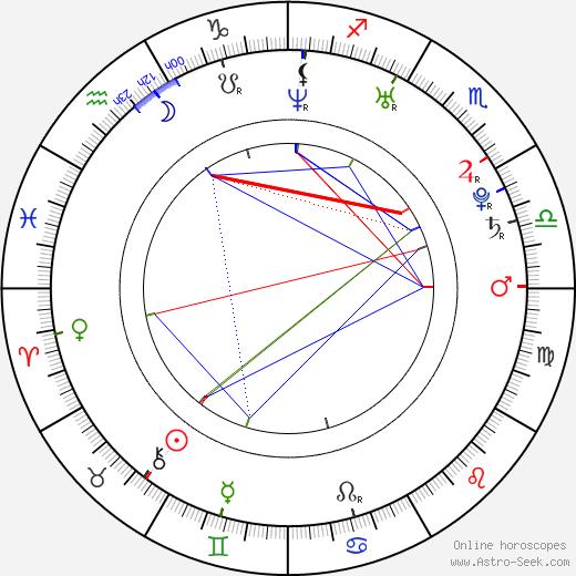 Kyle Kenneth Batter birth chart, Kyle Kenneth Batter astro natal horoscope, astrology