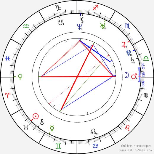 Marcus Rogan день рождения гороскоп, Marcus Rogan Натальная карта онлайн
