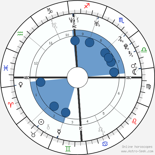 Maura Murray wikipedia, horoscope, astrology, instagram