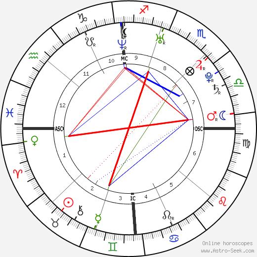 Maura Murray tema natale, oroscopo, Maura Murray oroscopi gratuiti, astrologia