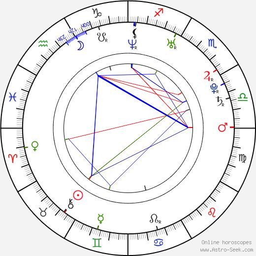 Mi-joo Yun birth chart, Mi-joo Yun astro natal horoscope, astrology