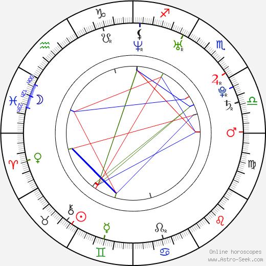 Михал Вондрка Michal Vondrka день рождения гороскоп, Michal Vondrka Натальная карта онлайн