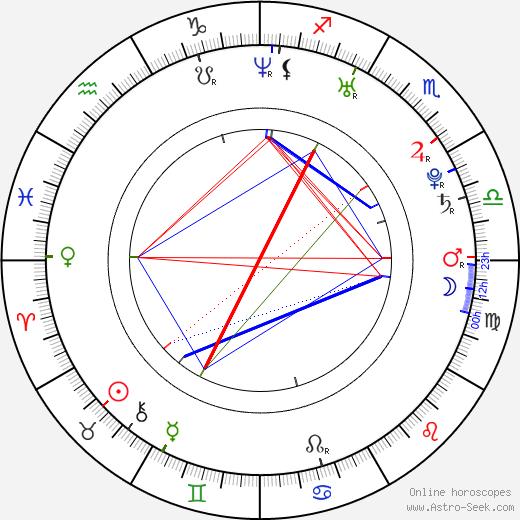 Nick Gaglia astro natal birth chart, Nick Gaglia horoscope, astrology