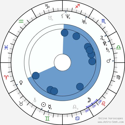Sebastian Hafner wikipedia, horoscope, astrology, instagram