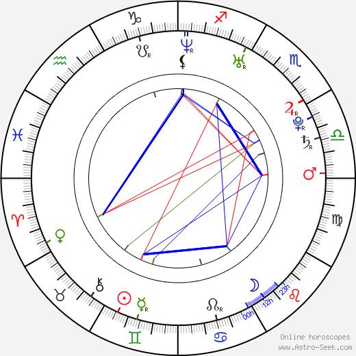 Sebastian Hafner birth chart, Sebastian Hafner astro natal horoscope, astrology