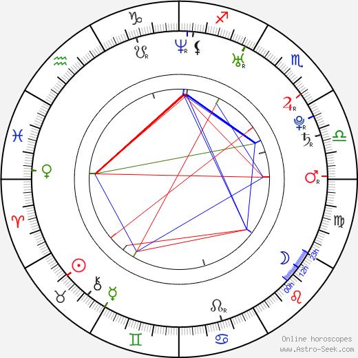 Tommy Robredo tema natale, oroscopo, Tommy Robredo oroscopi gratuiti, astrologia